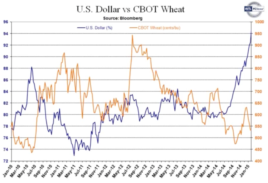 wheat-prices-graph